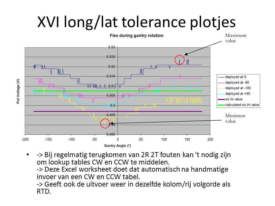 XVI long/lat tolerance plotjes -> Bij regelmatig terugkomen van 2R 2T fouten kan t nodig zijn om lookup tables CW en CCW te middelen.