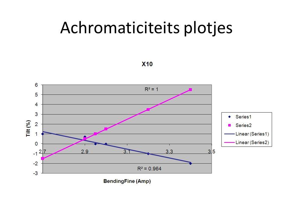 Achromaticiteits plotjes