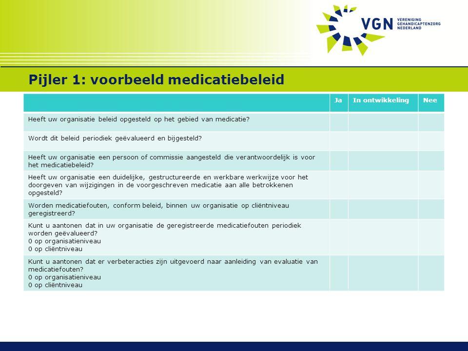 Pijler 1: voorbeeld medicatiebeleid JaIn ontwikkelingNee Heeft uw organisatie beleid opgesteld op het gebied van medicatie.