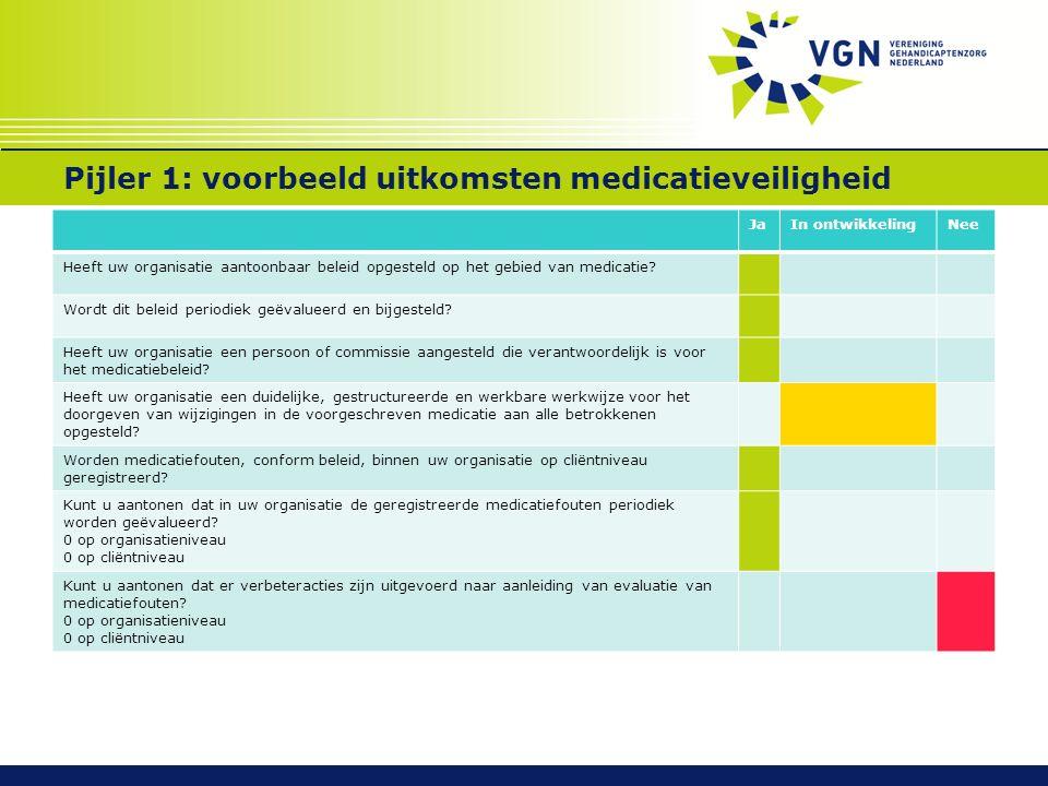 Pijler 1: voorbeeld uitkomsten medicatieveiligheid JaIn ontwikkelingNee Heeft uw organisatie aantoonbaar beleid opgesteld op het gebied van medicatie.