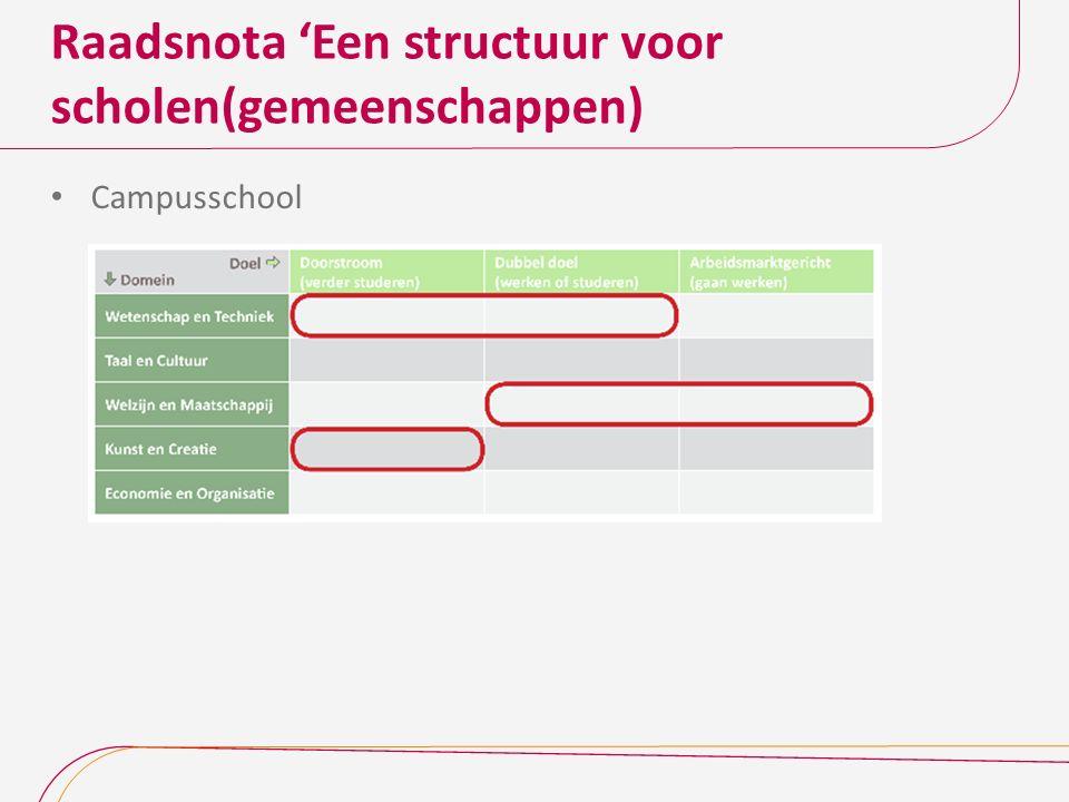 Raadsnota 'Een structuur voor scholen(gemeenschappen) Campusschool