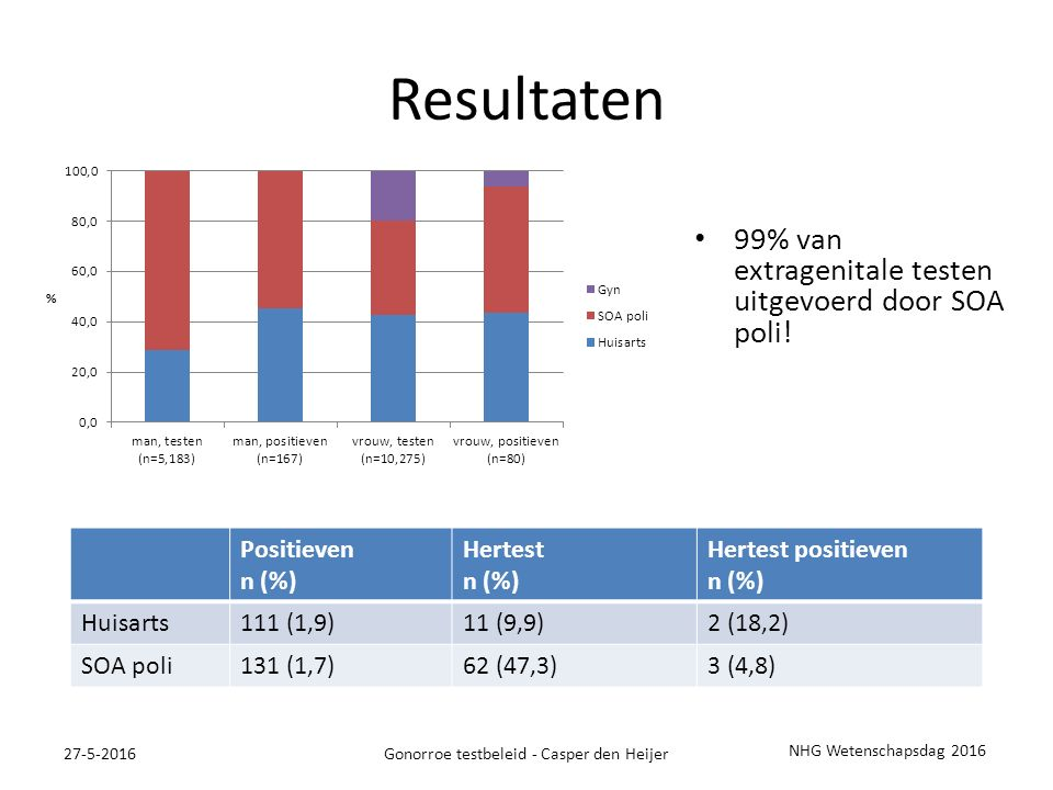 Resultaten 99% van extragenitale testen uitgevoerd door SOA poli.