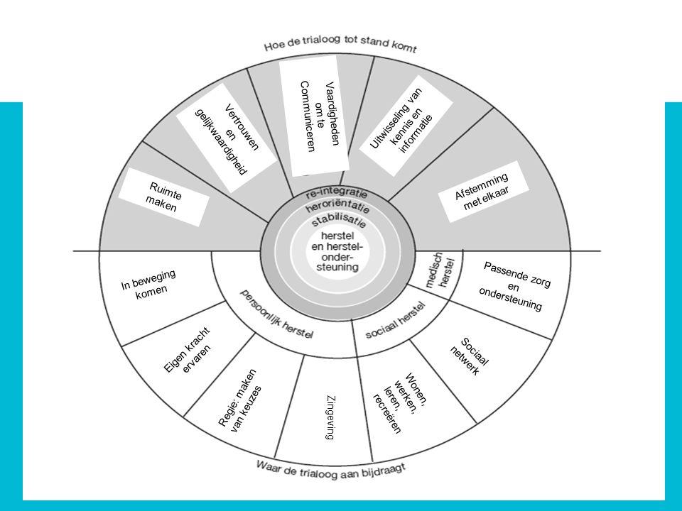Regie: maken van keuzes Wonen, werken, leren, recreëren Eigen kracht ervaren In beweging komen Ruimte maken Vertrouwen en gelijkwaardigheid Vaardigheden om te Communiceren Uitwisseling van kennis en informatie Afstemming met elkaar Passende zorg en ondersteuning Sociaal netwerk Zingeving