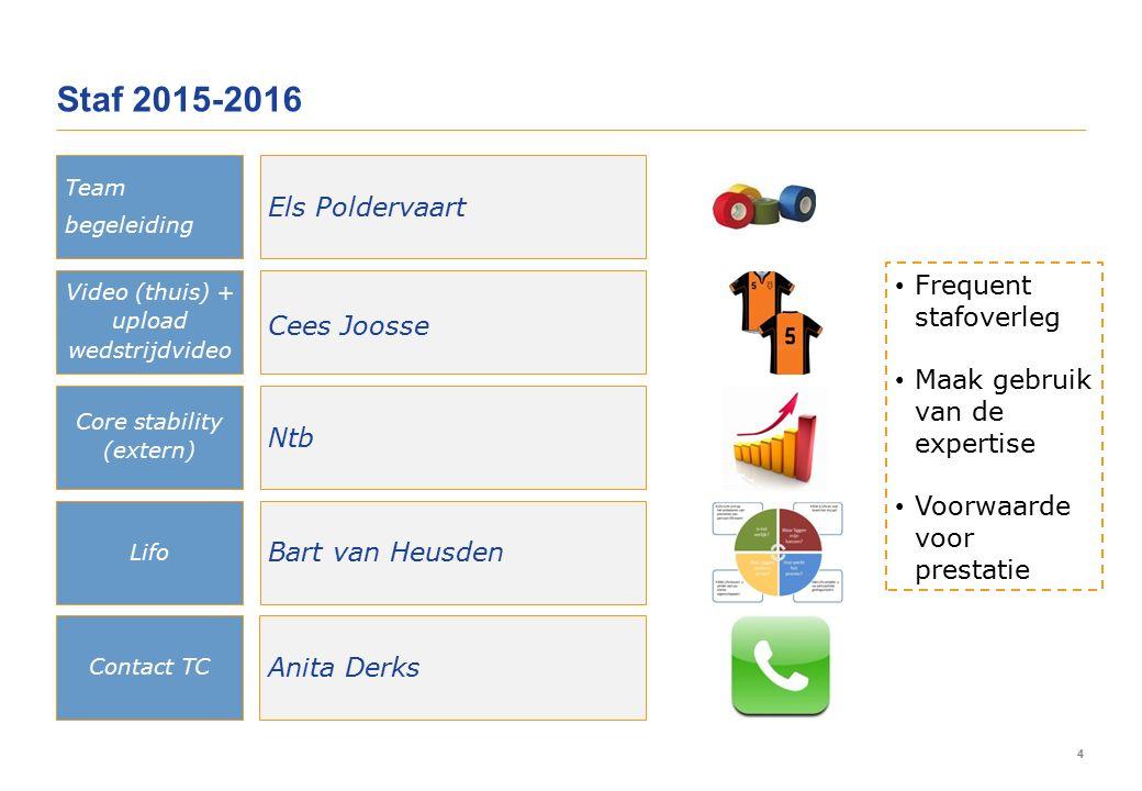 4 Staf 2015-2016 Team begeleiding Video (thuis) + upload wedstrijdvideo Core stability (extern) Lifo Els Poldervaart Cees Joosse Ntb Bart van Heusden Contact TC Anita Derks Frequent stafoverleg Maak gebruik van de expertise Voorwaarde voor prestatie