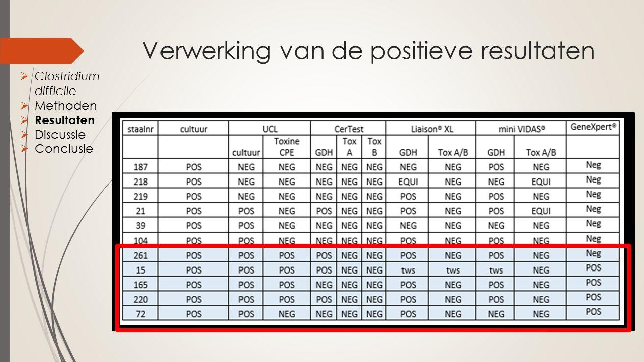 Verwerking van de positieve resultaten  Verwerking positieve resultaten  Clostridium difficile  Methoden  Resultaten  Discussie  Conclusie
