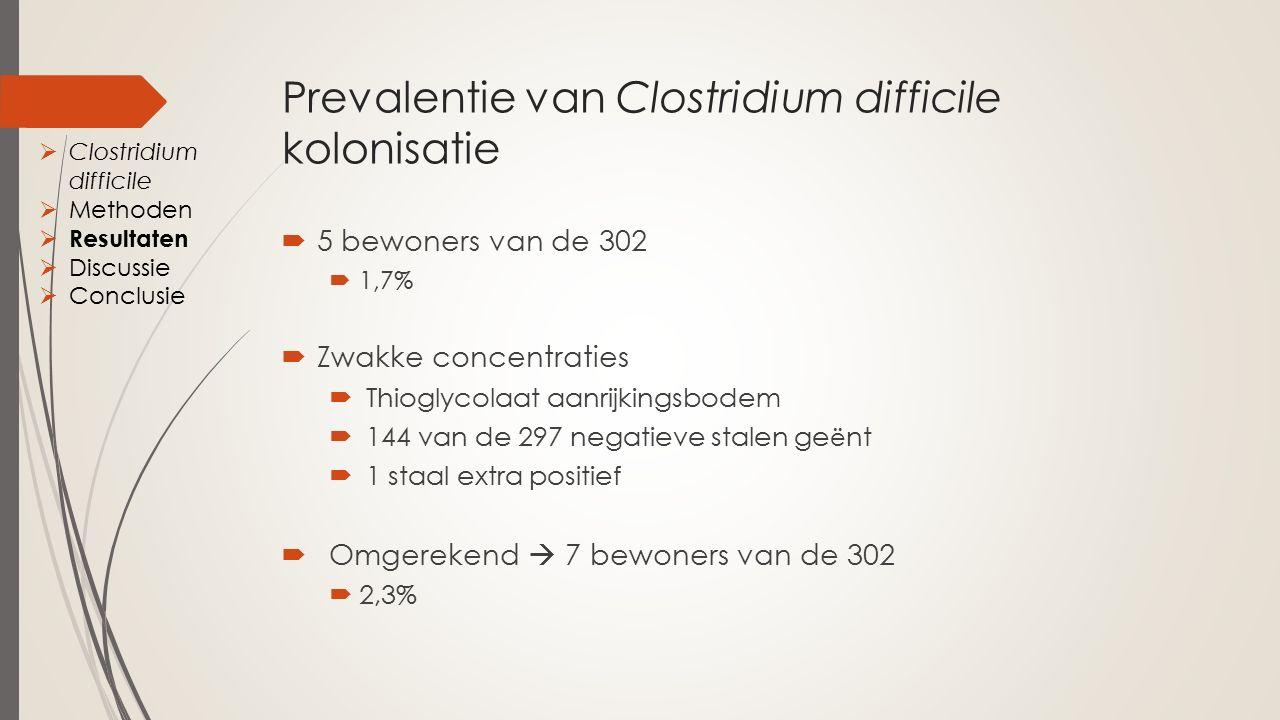 Prevalentie van Clostridium difficile kolonisatie  5 bewoners van de 302  1,7%  Zwakke concentraties  Thioglycolaat aanrijkingsbodem  144 van de 297 negatieve stalen ge ë nt  1 staal extra positief  Omgerekend  7 bewoners van de 302  2,3%  Clostridium difficile  Methoden  Resultaten  Discussie  Conclusie
