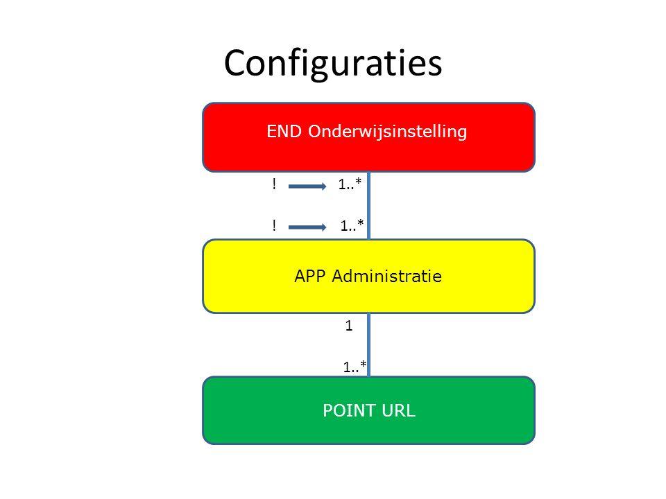 Configuraties END Onderwijsinstelling APP Administratie POINT URL 1..* 1 ! !
