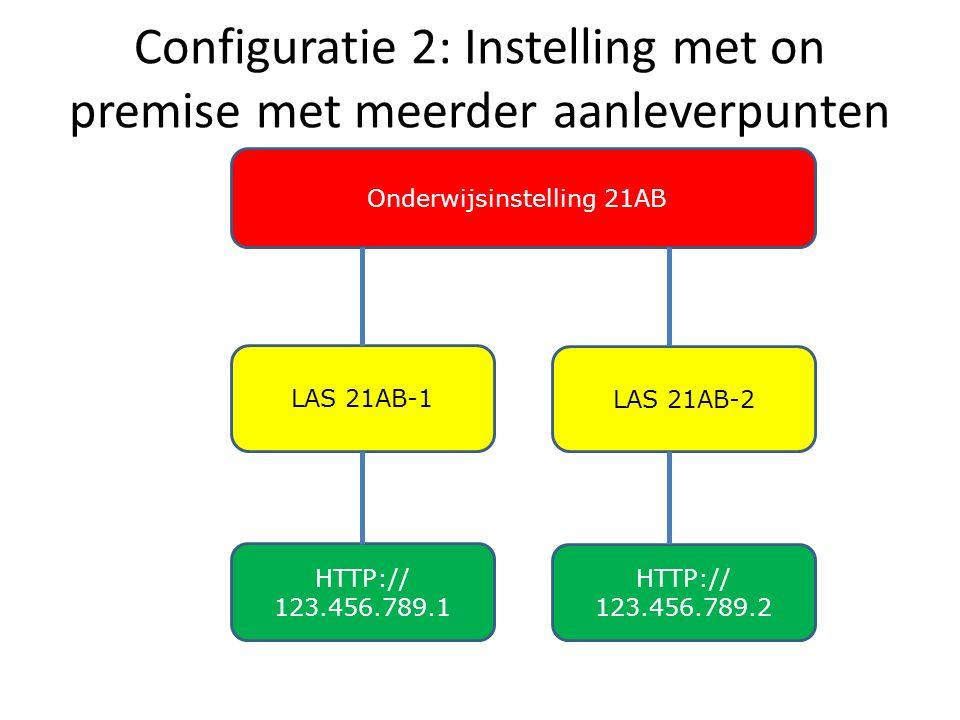 Configuratie 2: Instelling met on premise met meerder aanleverpunten Onderwijsinstelling 21AB LAS 21AB-1 HTTP:// 123.456.789.1 LAS 21AB-2 HTTP:// 123.456.789.2