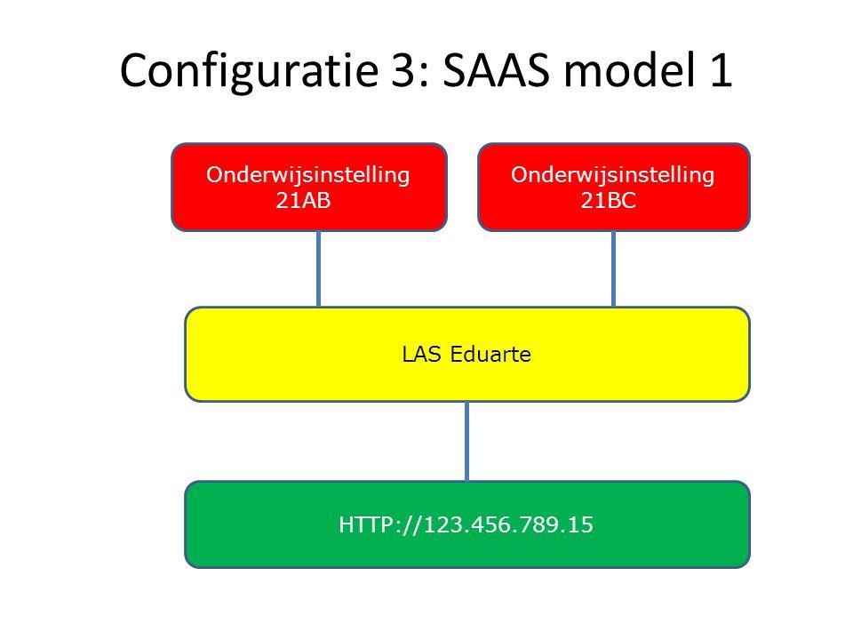 Configuratie 3: SAAS model 1 Onderwijsinstelling 21BC LAS Eduarte HTTP://123.456.789.15 Onderwijsinstelling 21AB