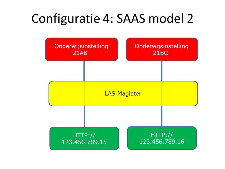 Configuratie 4: SAAS model 2 Onderwijsinstelling 21BC LAS Magister HTTP:// 123.456.789.15 Onderwijsinstelling 21AB HTTP:// 123.456.789.16