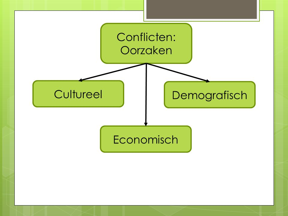 Conflicten: Oorzaken Cultureel Economisch Demografisch