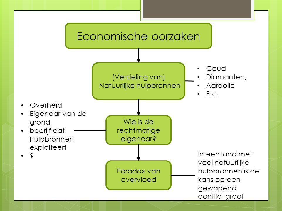 Economische oorzaken (Verdeling van) Natuurlijke hulpbronnen Wie is de rechtmatige eigenaar.