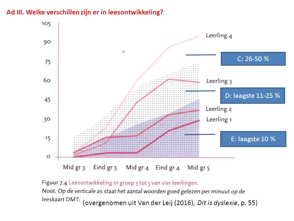 XX Ad III. Welke verschillen zijn er in leesontwikkeling? E: laagste 10 % D: laagste 11-25 % C: 26-50 % (overgenomen uit Van der Leij (2016), Dit is d