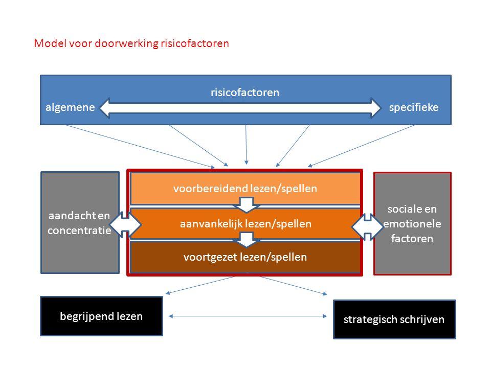 Model voor doorwerking risicofactoren risicofactoren algemene specifieke voorbereidend lezen/spellen aanvankelijk lezen/spellen voortgezet lezen/spell