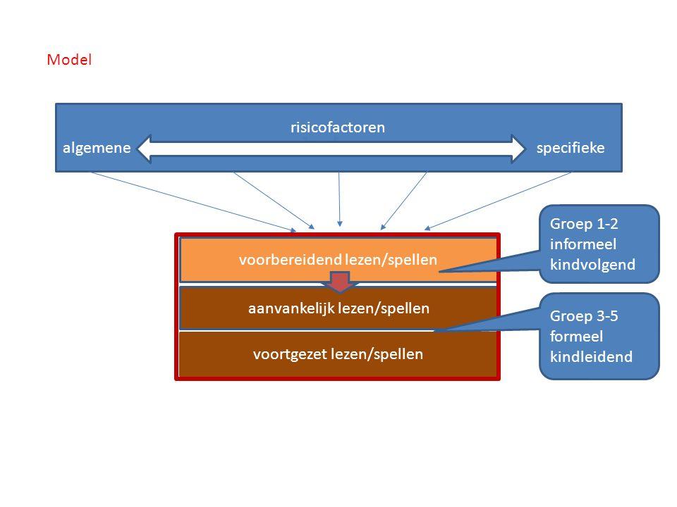 Model risicofactoren algemene specifieke voorbereidend lezen/spellen aanvankelijk lezen/spellen voortgezet lezen/spellen Groep 1-2 informeel kindvolge