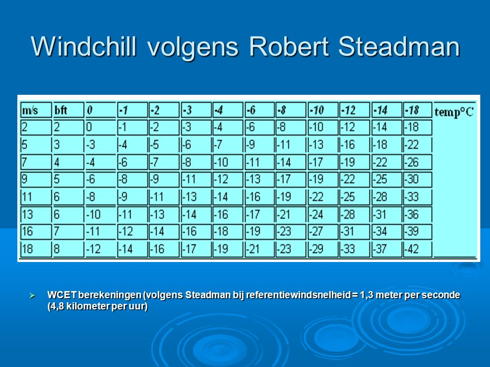 Windchill volgens Robert Steadman  WCET berekeningen (volgens Steadman bij referentiewindsnelheid = 1,3 meter per seconde (4,8 kilometer per uur)