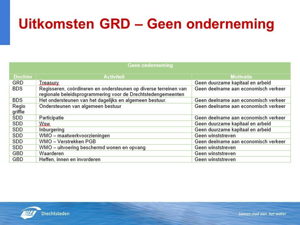 Uitkomsten GRD – Geen onderneming