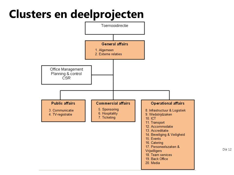 Dia 12 Clusters en deelprojecten