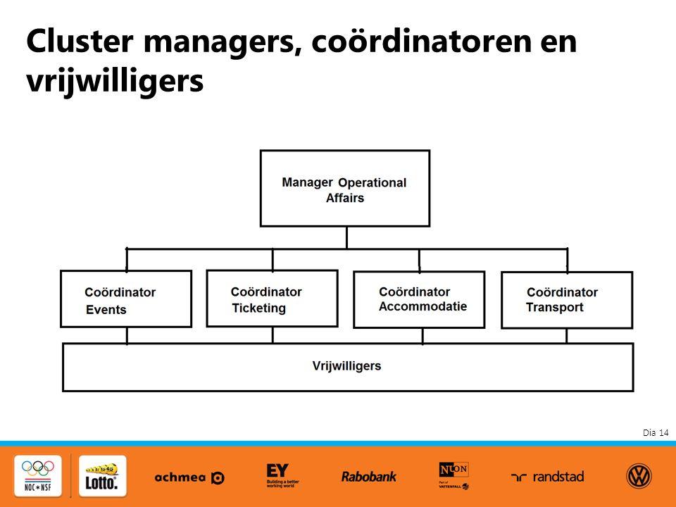 Dia 14 Cluster managers, coördinatoren en vrijwilligers