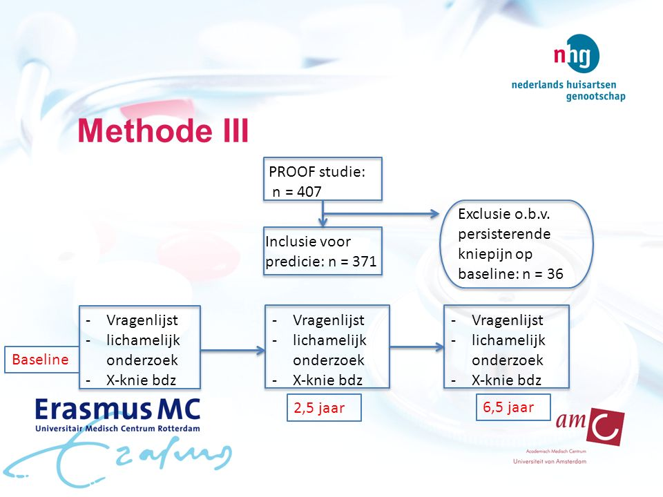 Methode III PROOF studie: n = 407 Exclusie o.b.v.