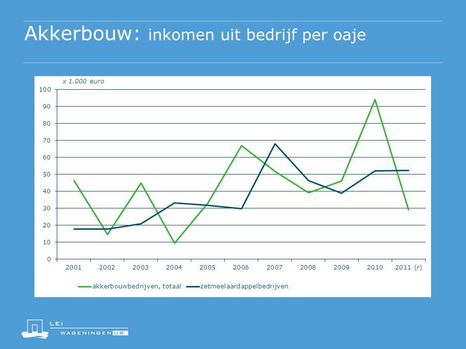 Akkerbouw: inkomen uit bedrijf per oaje x 1.000 euro