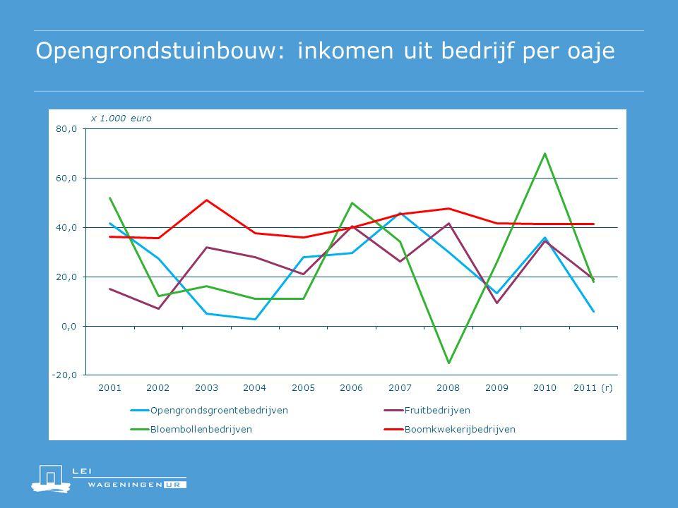 Opengrondstuinbouw: inkomen uit bedrijf per oaje x 1.000 euro