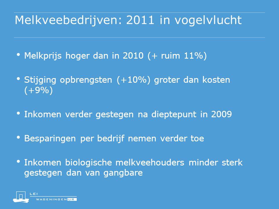 Melkveebedrijven: 2011 in vogelvlucht Melkprijs hoger dan in 2010 (+ ruim 11%) Stijging opbrengsten (+10%) groter dan kosten (+9%) Inkomen verder gestegen na dieptepunt in 2009 Besparingen per bedrijf nemen verder toe Inkomen biologische melkveehouders minder sterk gestegen dan van gangbare