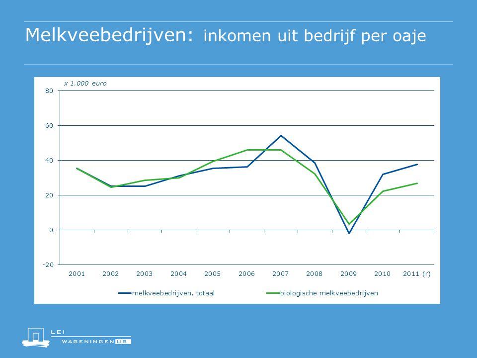 Melkveebedrijven: inkomen uit bedrijf per oaje x 1.000 euro