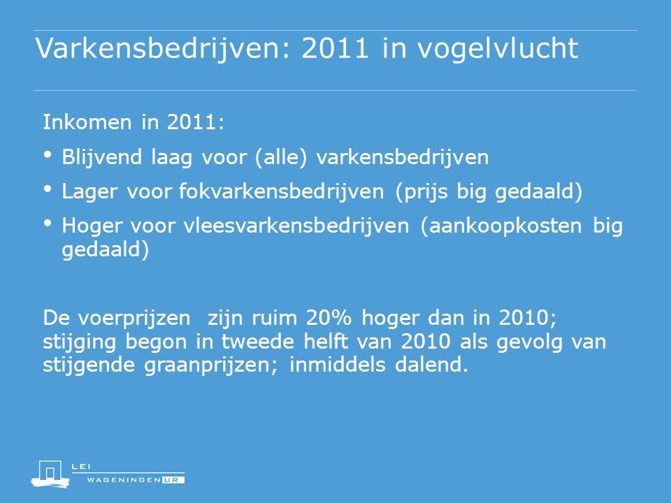 Varkensbedrijven: 2011 in vogelvlucht Inkomen in 2011: Blijvend laag voor (alle) varkensbedrijven Lager voor fokvarkensbedrijven (prijs big gedaald) Hoger voor vleesvarkensbedrijven (aankoopkosten big gedaald) De voerprijzen zijn ruim 20% hoger dan in 2010; stijging begon in tweede helft van 2010 als gevolg van stijgende graanprijzen; inmiddels dalend.