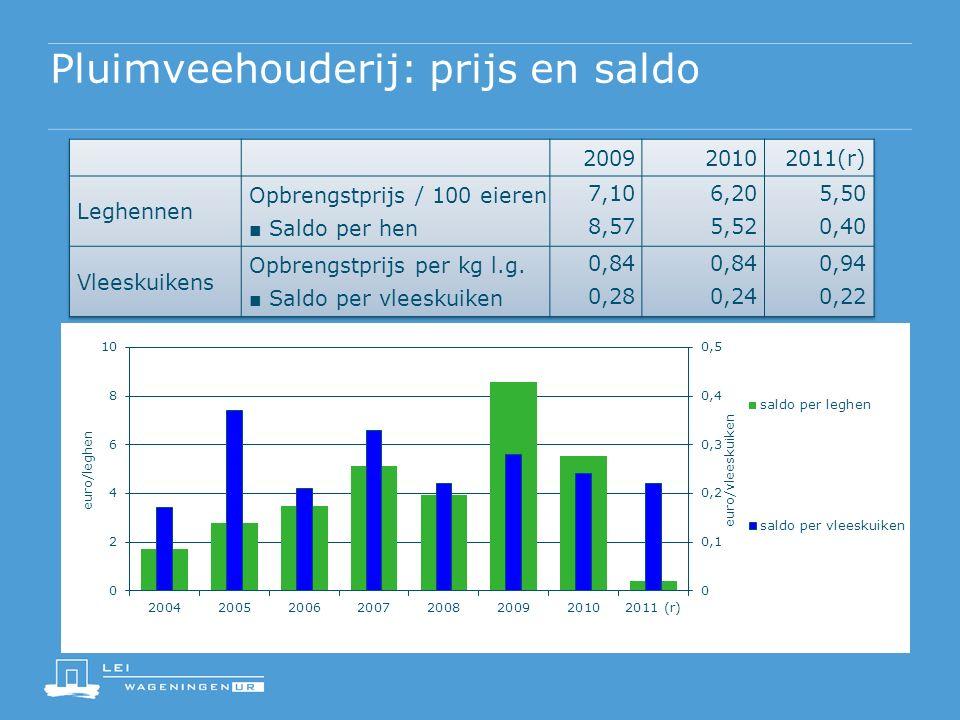 Pluimveehouderij: prijs en saldo