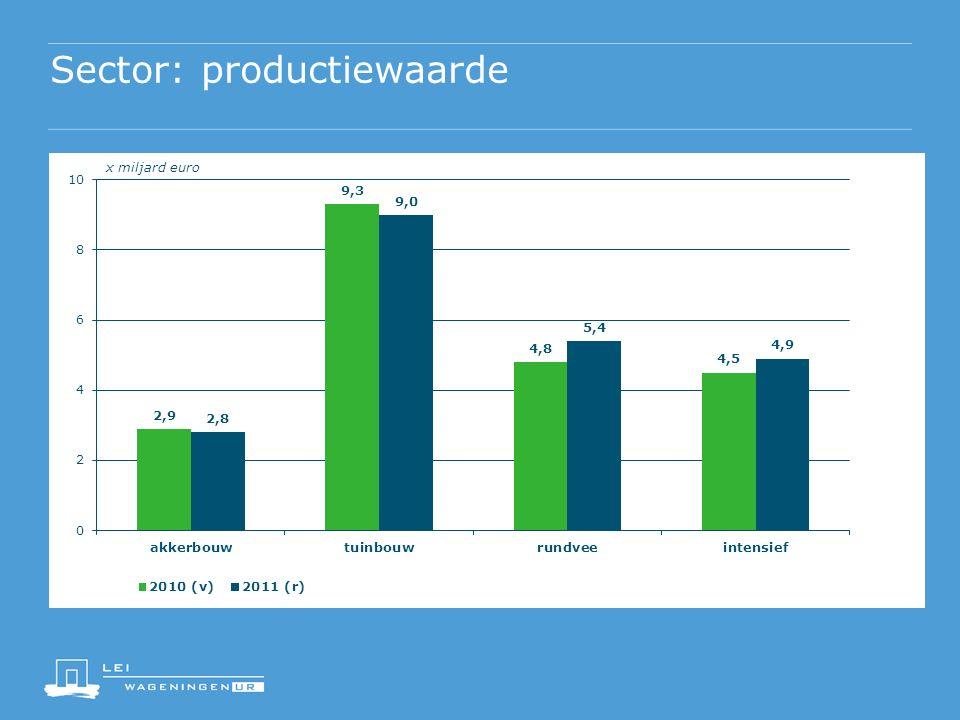 Sector: productiewaarde x miljard euro