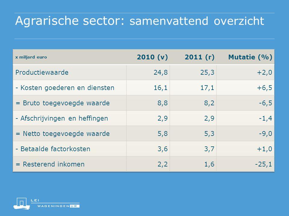 Agrarische sector: samenvattend overzicht