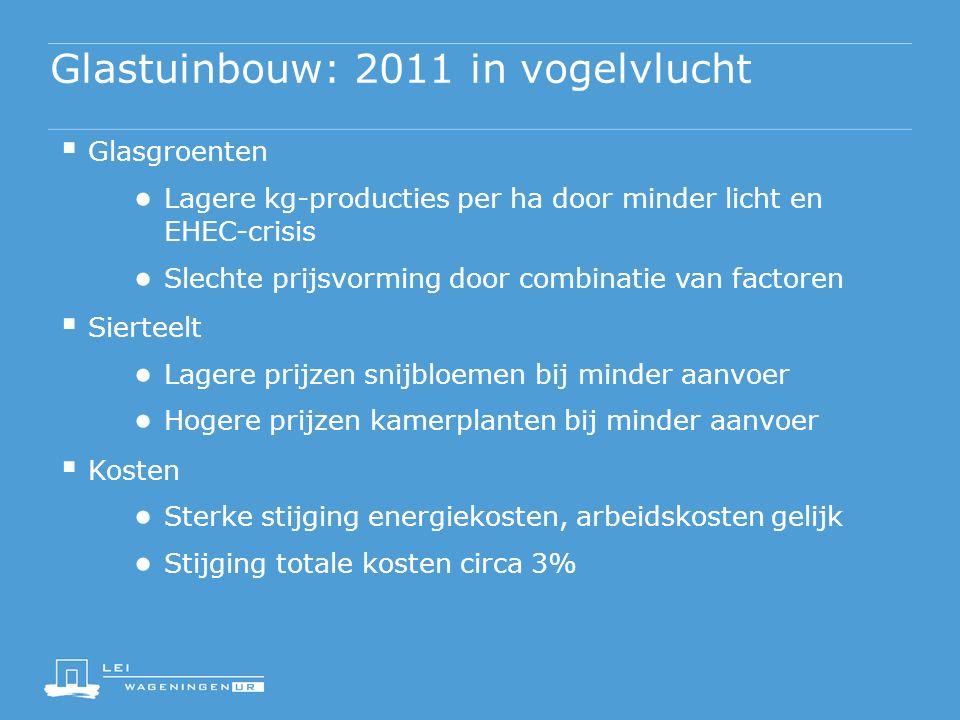 Glastuinbouw: 2011 in vogelvlucht  Glasgroenten ● Lagere kg-producties per ha door minder licht en EHEC-crisis ● Slechte prijsvorming door combinatie