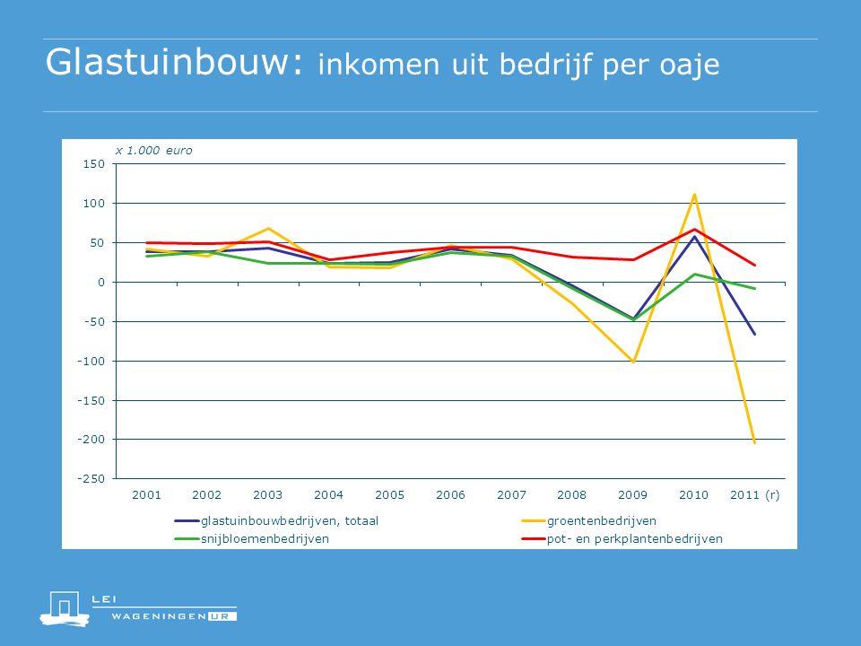 Glastuinbouw: inkomen uit bedrijf per oaje x 1.000 euro