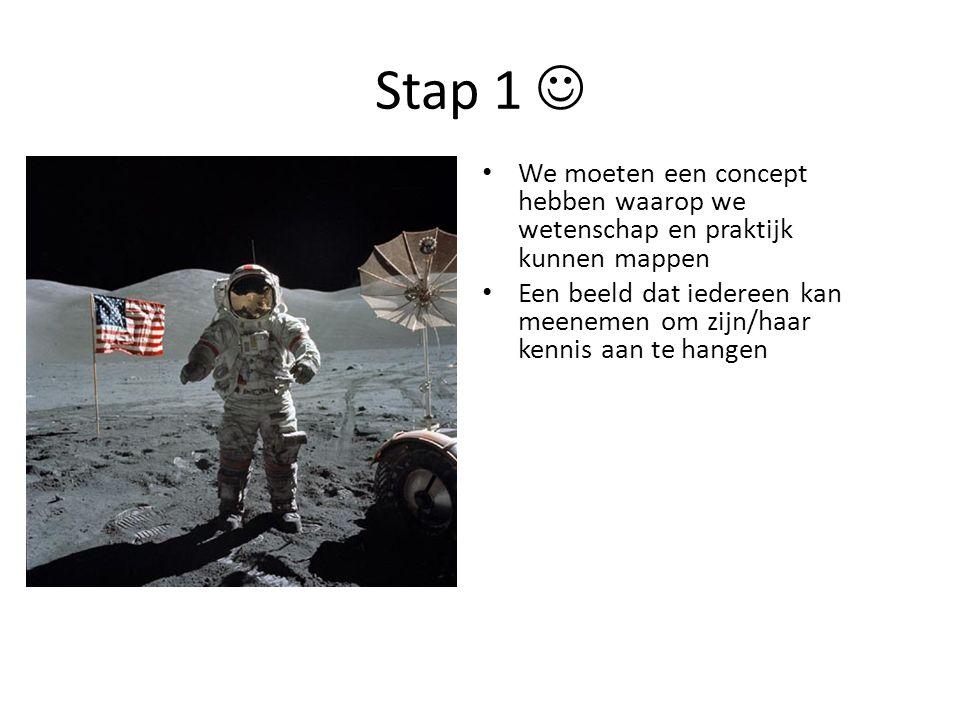 Stap 1 We moeten een concept hebben waarop we wetenschap en praktijk kunnen mappen Een beeld dat iedereen kan meenemen om zijn/haar kennis aan te hang