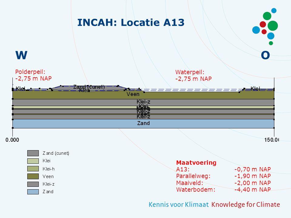 Duiker Onderdoorgang Parallelweg INCAH: Weg als tijdelijke waterkering?