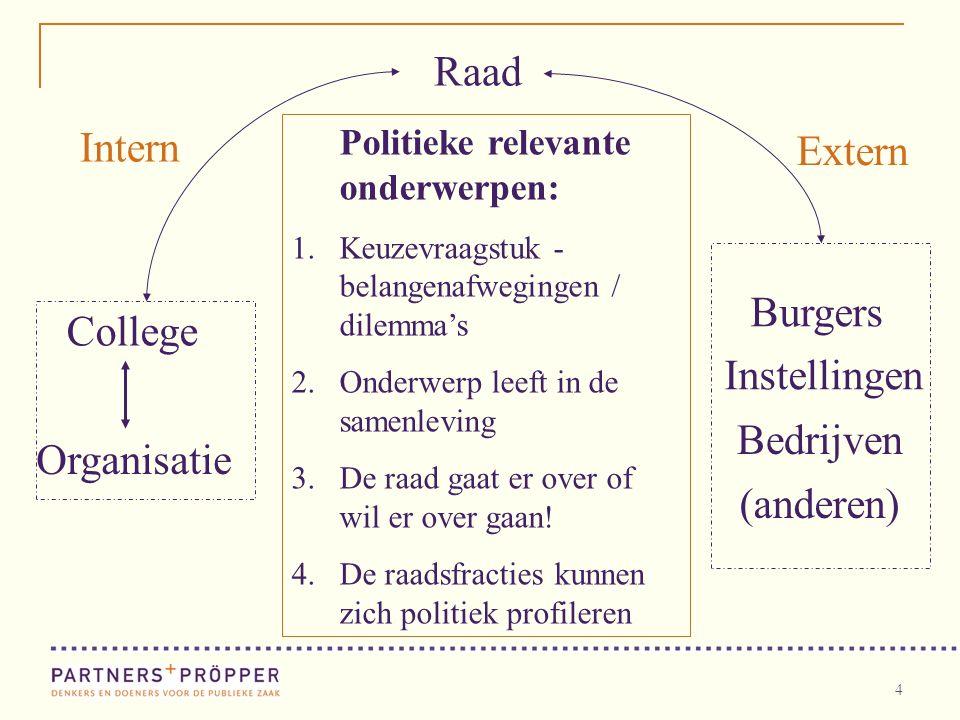 4 Politieke relevante onderwerpen: 1.Keuzevraagstuk - belangenafwegingen / dilemma's 2.Onderwerp leeft in de samenleving 3.De raad gaat er over of wil er over gaan.