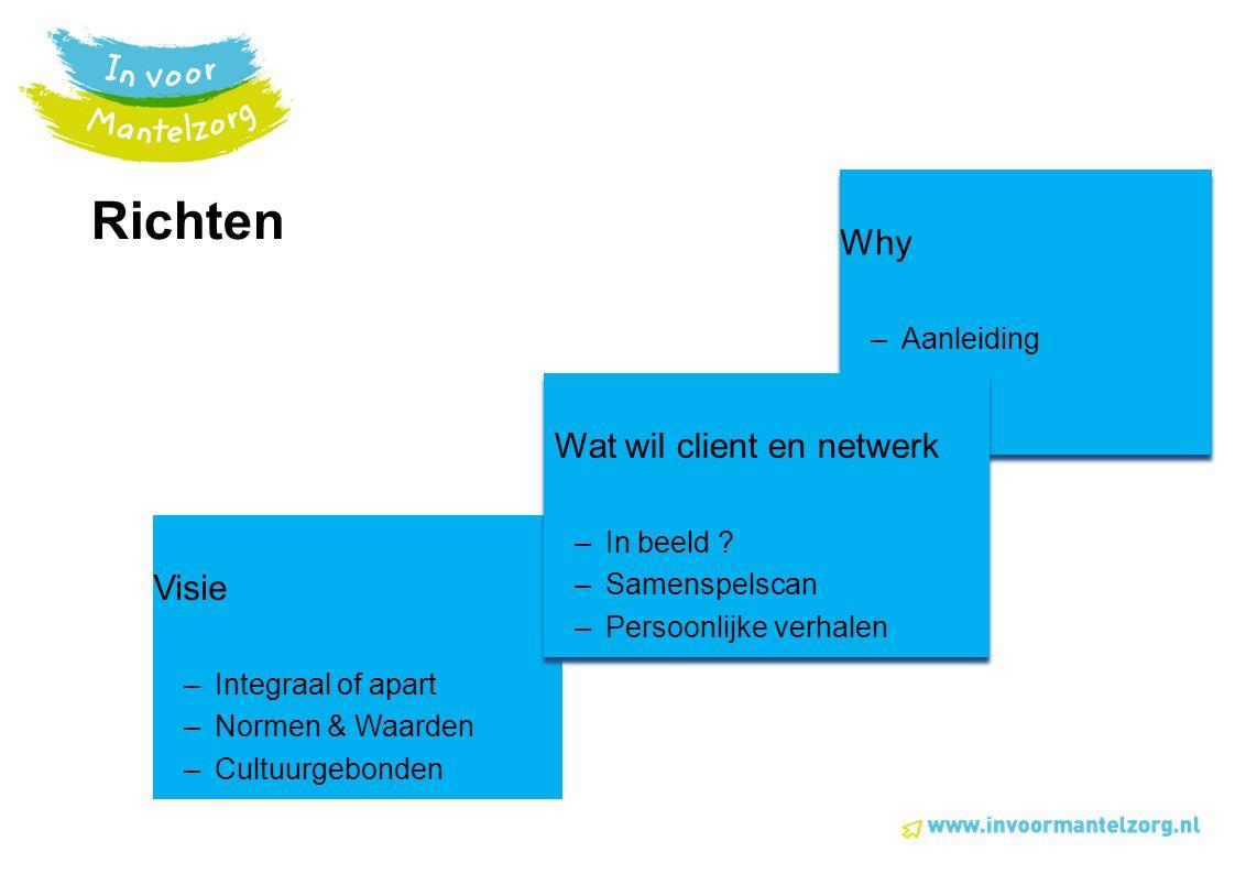 Richten Visie –Integraal of apart –Normen & Waarden –Cultuurgebonden Why –Aanleiding Why –Aanleiding Wat wil client en netwerk –In beeld .