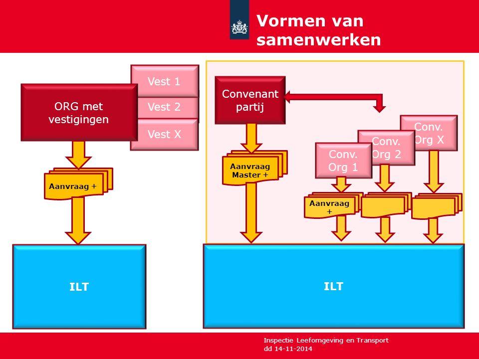Inspectie Leefomgeving en Transport Vormen van samenwerken dd 14-11-2014 Vest 2 Vest 1 Vest X ORG met vestigingen ILT Aanvraag + Convenant partij ILT Aanvraag Master + Conv.