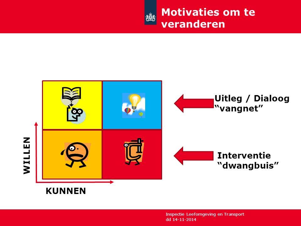 """Inspectie Leefomgeving en Transport Motivaties om te veranderen dd 14-11-2014 WILLEN KUNNEN Uitleg / Dialoog """"vangnet"""" Interventie """"dwangbuis"""""""