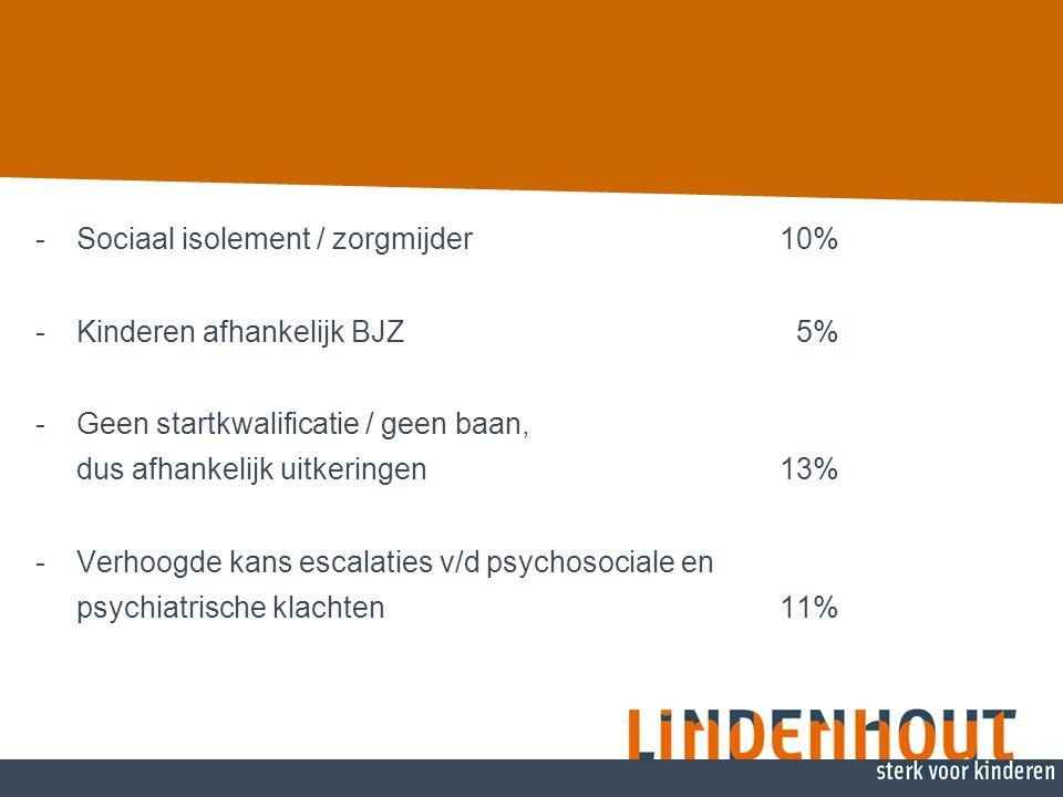 -Sociaal isolement / zorgmijder 10% -Kinderen afhankelijk BJZ 5% -Geen startkwalificatie / geen baan, dus afhankelijk uitkeringen 13% -Verhoogde kans escalaties v/d psychosociale en psychiatrische klachten 11%