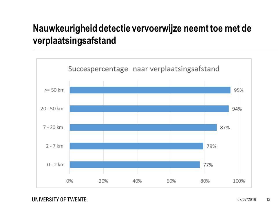 Nauwkeurigheid detectie vervoerwijze neemt toe met de verplaatsingsafstand 07/07/2016 13