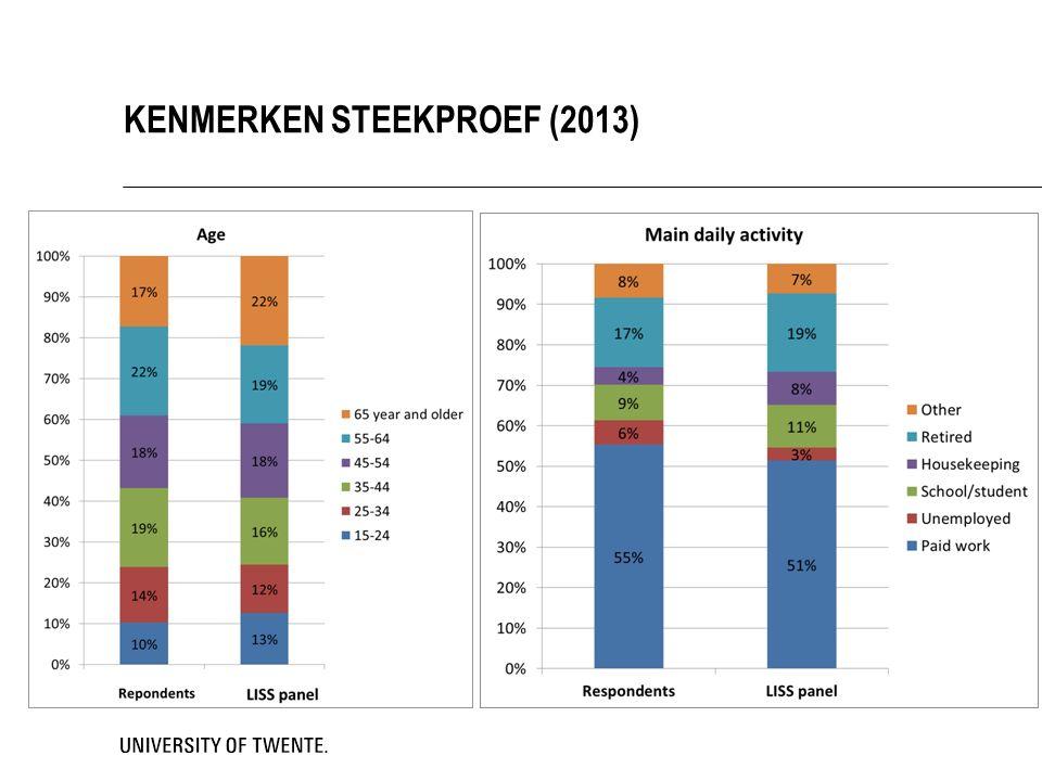 KENMERKEN STEEKPROEF (2013)