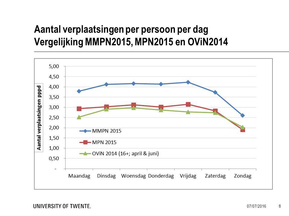 Aantal verplaatsingen per persoon per dag Vergelijking MMPN2015, MPN2015 en OViN2014 07/07/2016 8