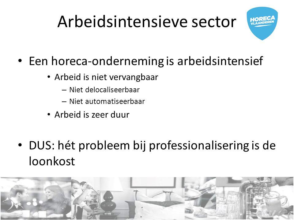 Arbeidsintensieve sector Een horeca-onderneming is arbeidsintensief Arbeid is niet vervangbaar – Niet delocaliseerbaar – Niet automatiseerbaar Arbeid