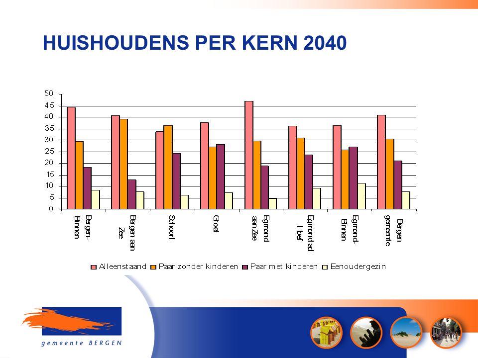 HUISHOUDENS PER KERN 2040