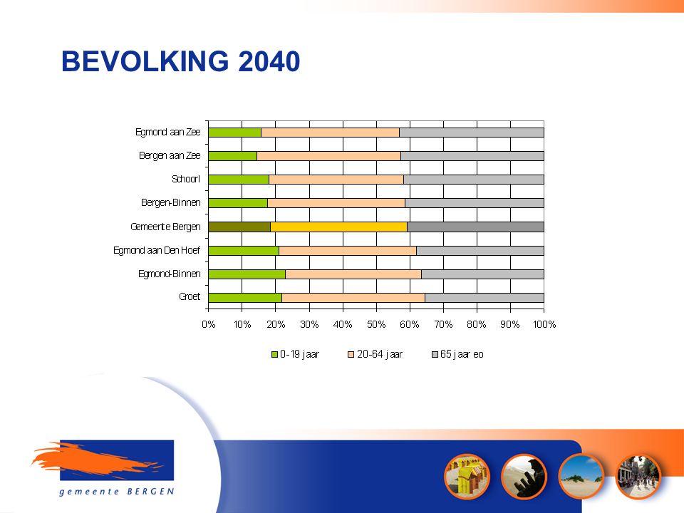 BEVOLKING 2040