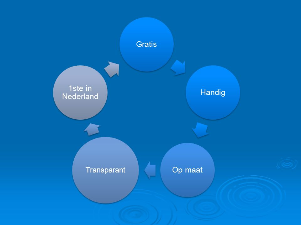GratisHandigOp maat Transparant 1ste in Nederland