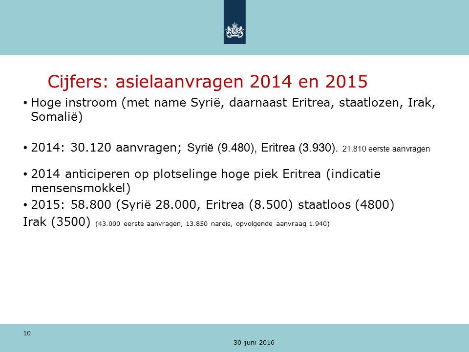 30 juni 2016 10 Cijfers: asielaanvragen 2014 en 2015 Hoge instroom (met name Syrië, daarnaast Eritrea, staatlozen, Irak, Somalië) 2014: 30.120 aanvragen; Syrië (9.480), Eritrea (3.930).