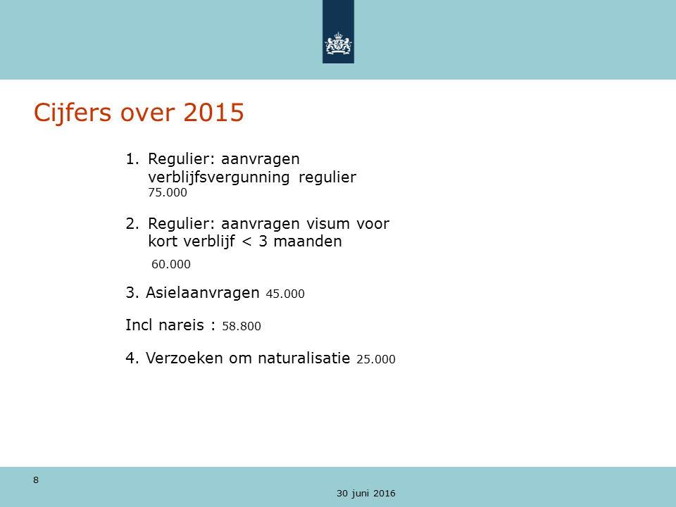 8 Cijfers over 2015 1.Regulier: aanvragen verblijfsvergunning regulier 75.000 2.Regulier: aanvragen visum voor kort verblijf < 3 maanden 60.000 3.